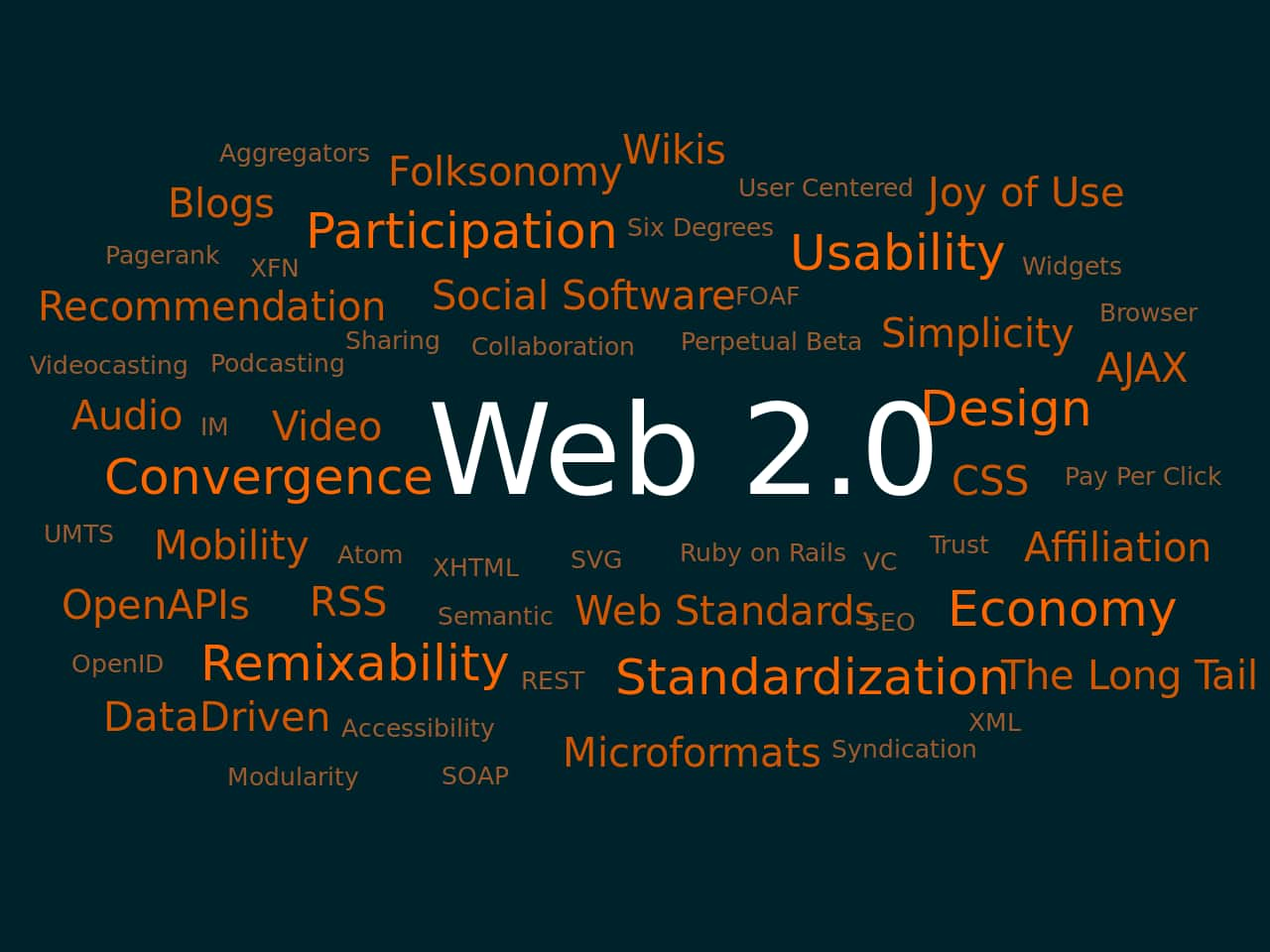 WEB2 set the landmark for the bright future of the Internet.