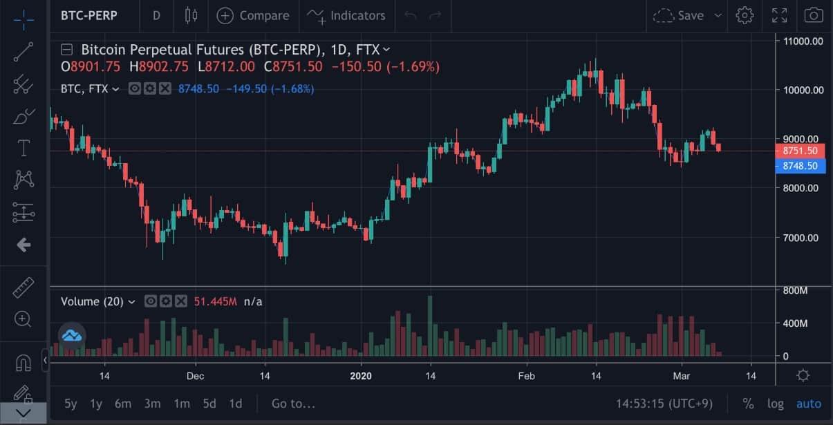 FTX Exchange platform