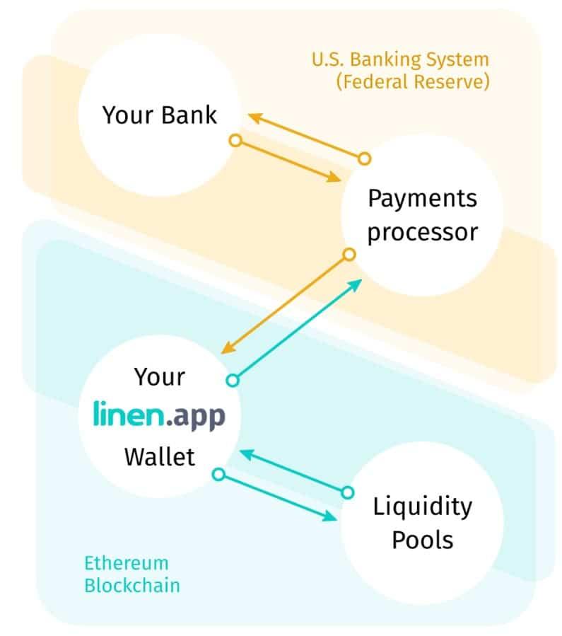 How Linen Works