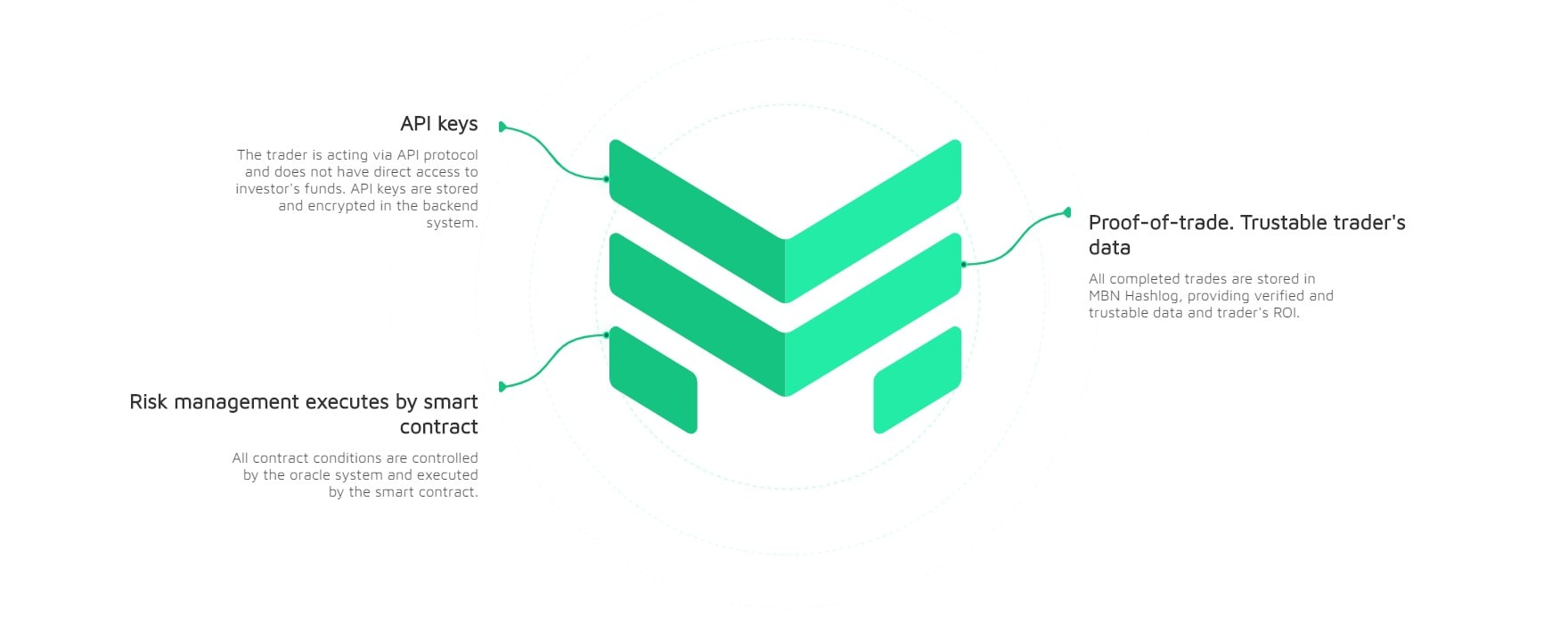 How Does MBN Global Work?