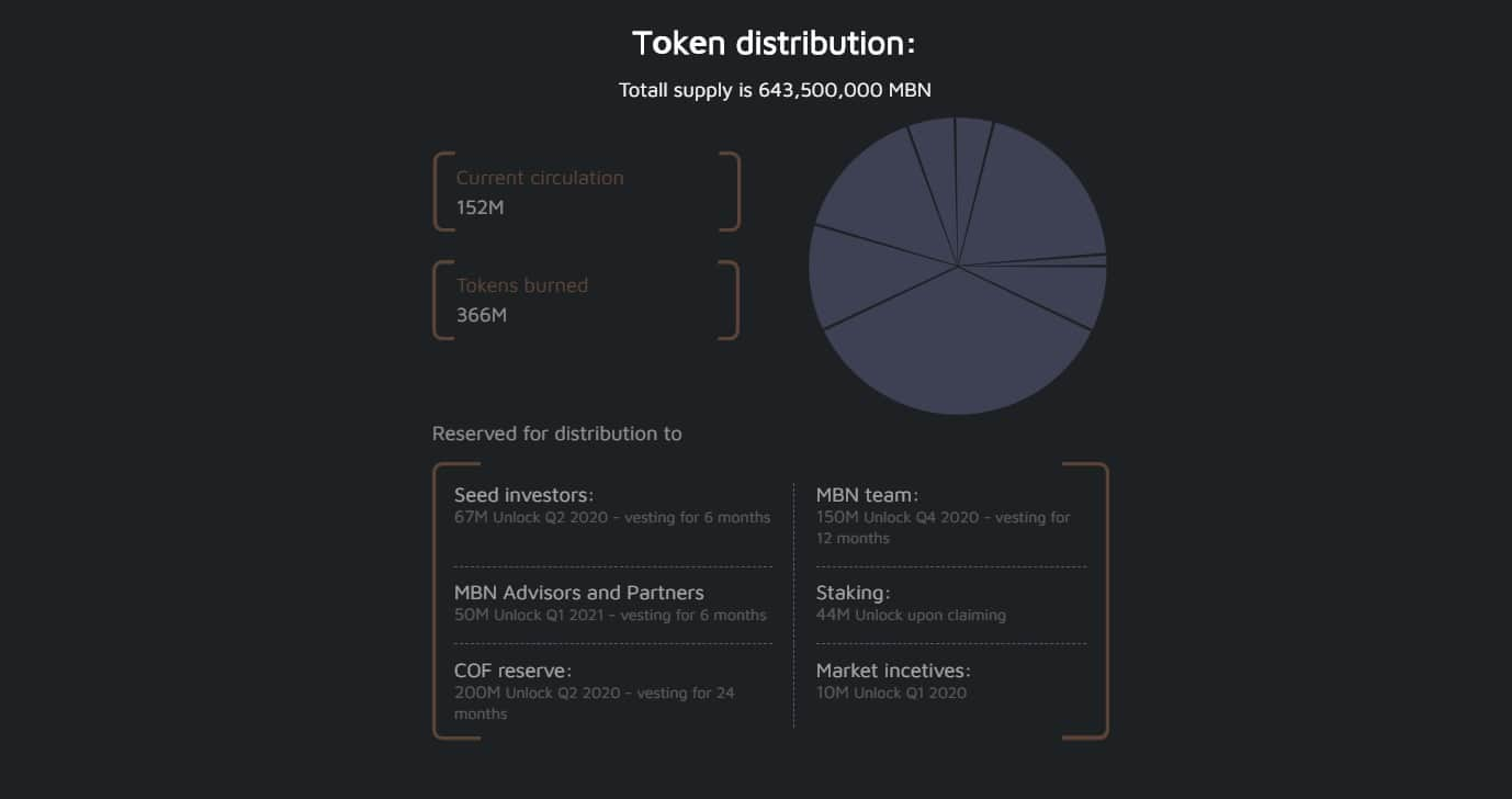 Current state of the MBN token.
